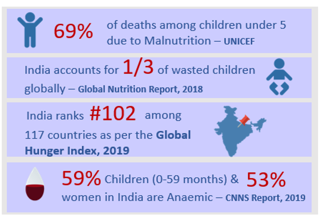 Malnutrition- An Invisible Emergency